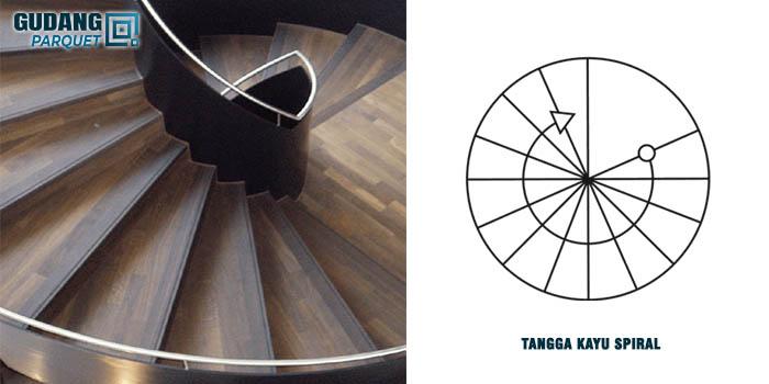 Model Parket Tangga Spiral
